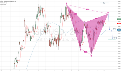GBPUSD: Bearish Cypher Pattern