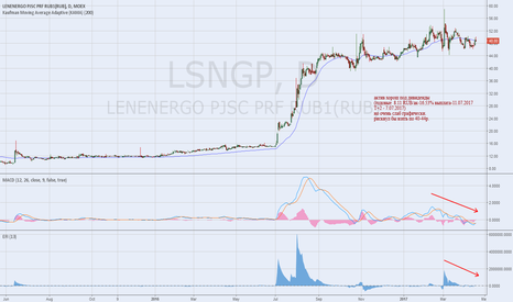 LSNGP: LSNGP dividends and charting