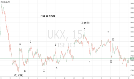 UKX: FTSE In Early Phase of Decline