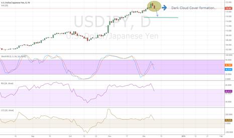 USDJPY: USD/JPY bearish