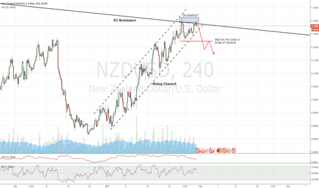 NZDUSD: NZDUSD M240 - possible Doubletop at D1 Resistance