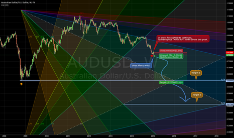 AUDUSD: Its gone, far... far... gone...