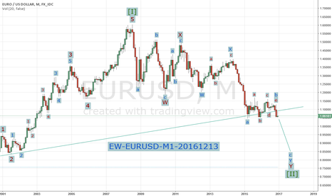 EURUSD: Elliott Wave Analysis & Forecast, EURUSD, M1, 20161213