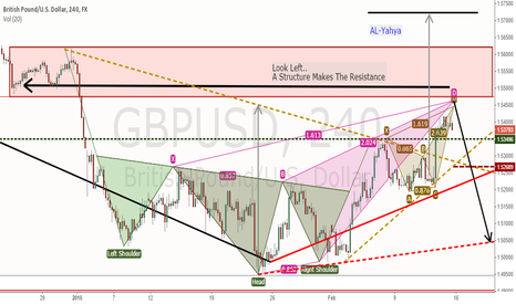 GBPUSD: GBPUSD - Bearish Pattern and Resistance Structure