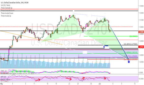 USDCAD: Potential Bullish Crab forming on $USDCAD