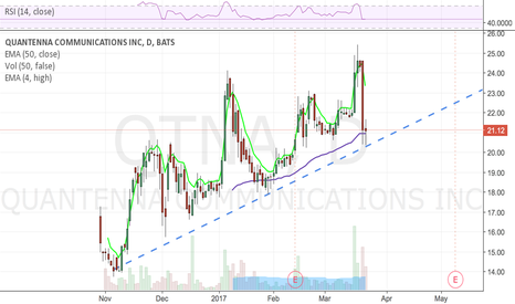 QTNA: Still honoring the trendline