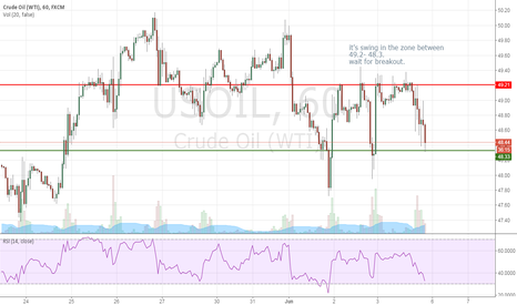USOIL: USOIL WAIT FOR BREAK OUT