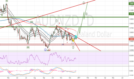 AUDNZD: $AUDNZD Elliottwave Trade Signal: Buy position entered