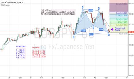 EURJPY: Potential Long EUR/JPY Trade