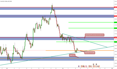 EURUSD: Looking for upside here