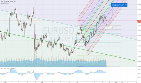 EURUSD: Евро, лонг