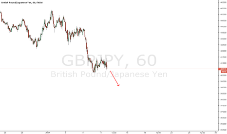 GBPJPY: GBPJPY - Sell