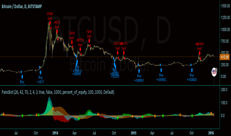 BTCUSD: PanicBot 1K to 67M in 20 trades