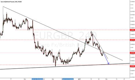 EURGBP: euro falling