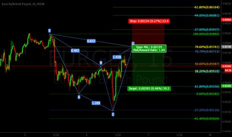 EURGBP: Eur/Gbp Cypher Pattern SHORT