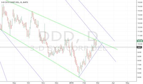 DDD: DDD