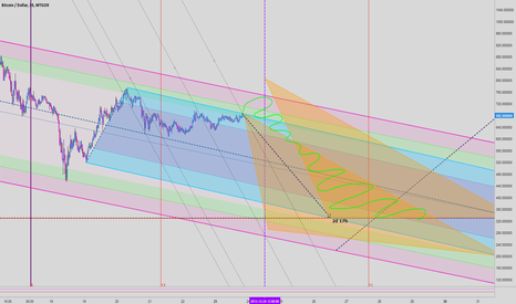 BTCUSD: We are going down anyway.