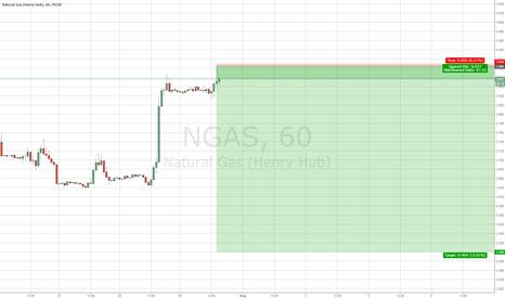 NGAS: Shorted NGAS (Great R/R ratio - 1:67)