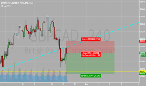 GBPCAD: GBP/CAD SELL SELL SELL !!!