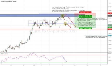 EURJPY: EUR/JPY further downside