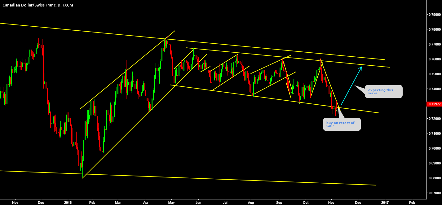 CADCHF Moving amazingly