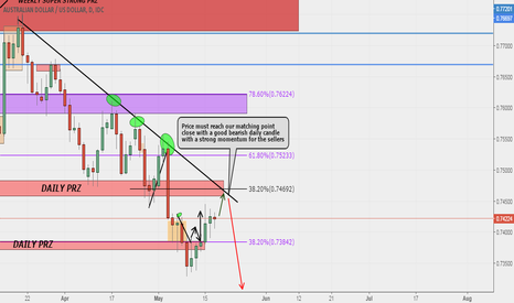 AUDUSD: AUDUSD Possible Sell Set Up