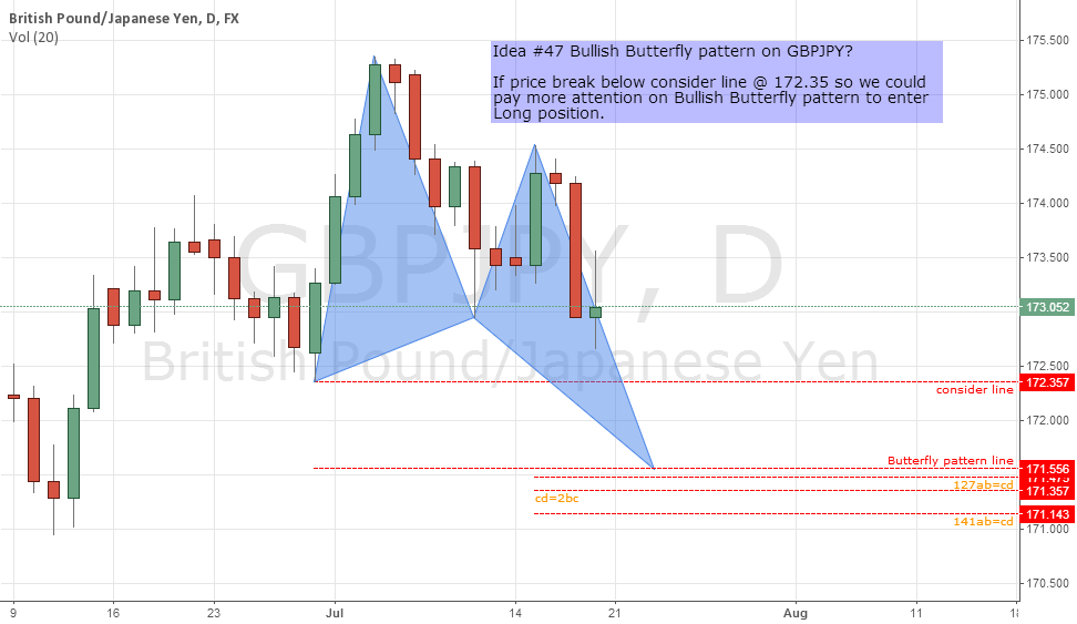 Idea #47 Bullish Butterfly pattern on GBPJPY?