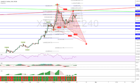 XAUUSD: Deep Crab in progress ...