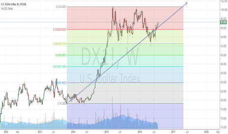 DX1!: DX - USD INDEX analysis