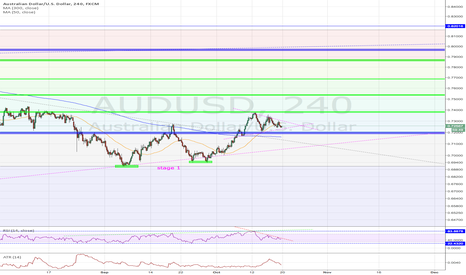 AUDUSD: IS AUD/USD showing potential signs of a reversal?