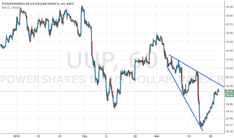 UUP: Dollar -approaching resistance