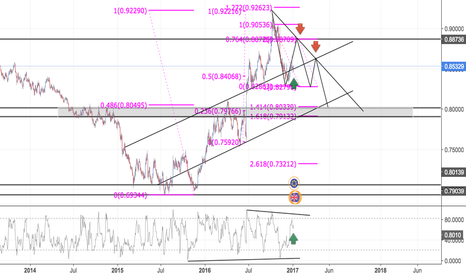 EURGBP: EURGBP TESTING OUT