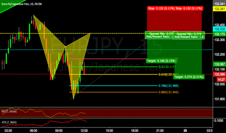 EURJPY: EURJPY 15 min Cypher setting up