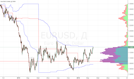 EURUSD: EURUSD обзор по MarketProFile 04/04/2016