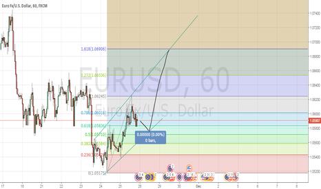 EURUSD: EUR/USD LONG???