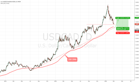 USDCAD: USDCAD - waiting for candlestick formation