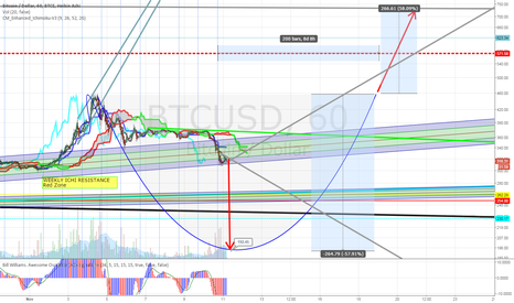 BTCUSD: For fun.. short to 192, long to 740