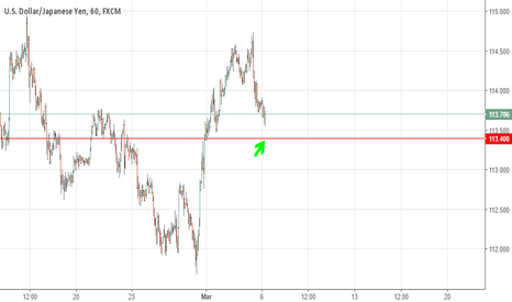 USDJPY: UJ look for support at 113.4 area