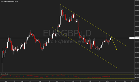 EURGBP: EURGBP Sell Channel High