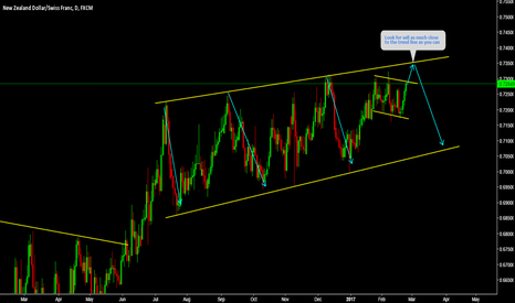 NZDCHF: NZDCHF Selling again at the top.........!!!!!!!!!!!!11