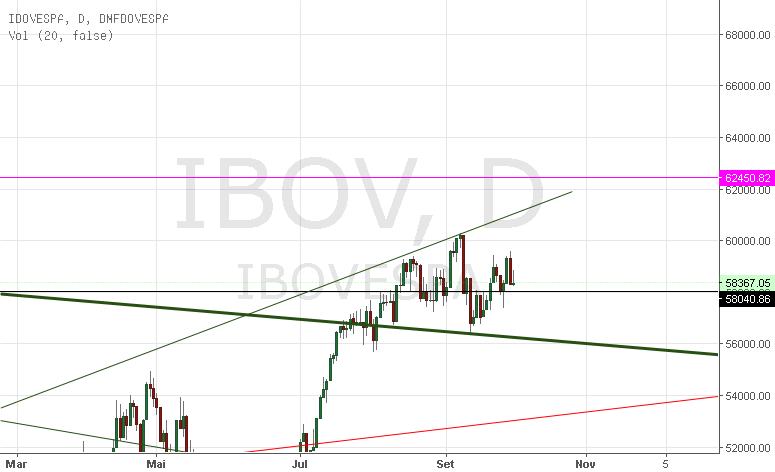 IBOV Segue em Tendência