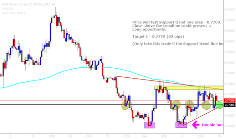 AUDUSD: AUD/USD - Potential BUY Opportunity - 0.7700