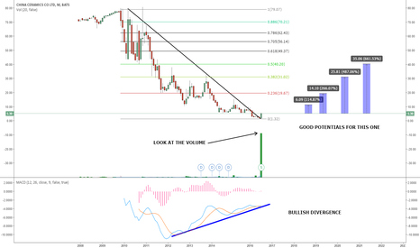 CCCL: CCCL - CHINA CERAMICS BREAKING THE MONTHLY DOWNTREND