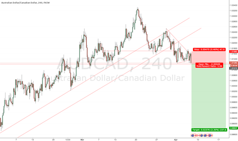 AUDCAD: Broken channel, break tested, now is the time for sell off ;)