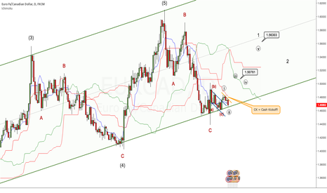 EURCAD: EURCAD just refreshes itself for the Bull party