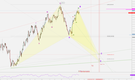 XAUUSD: Gold Potential Bat Formation
