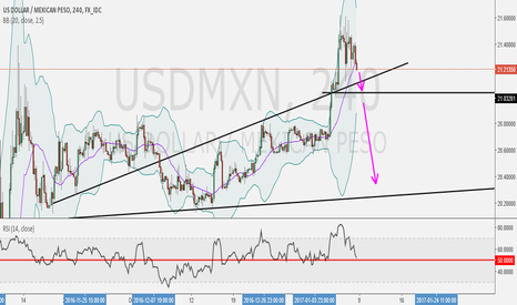 USDMXN: Short if Success Break the Trendline