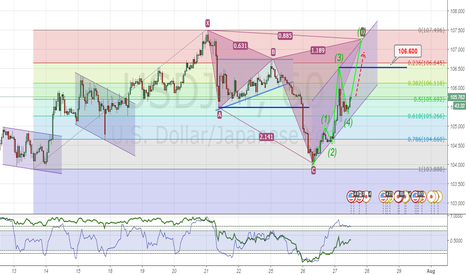 USDJPY: H1 is potential emerging Parallel Channel