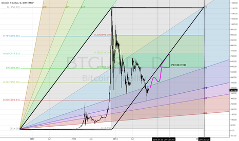 BTCUSD: BTCUSD Projected for Jan 2015 to Apr 2015