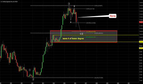 USDJPY: USDJPY. Potential area of landing in wave (4)